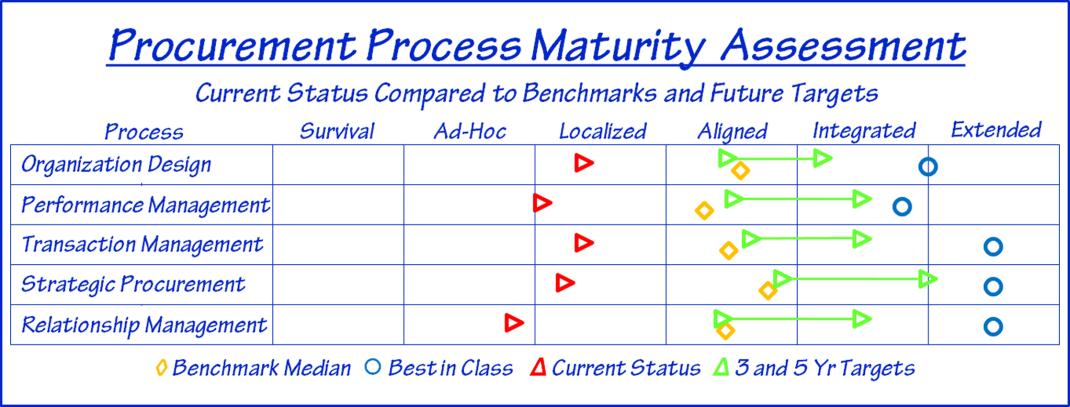 Maturity Chart