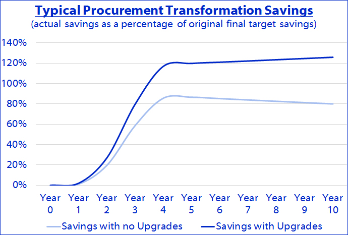 Savings v Years